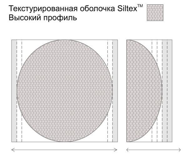 Круглые имплантаты Mentor молочной железы с текстурированной оболочкой Siltex. Когезив II. Высокая проекция